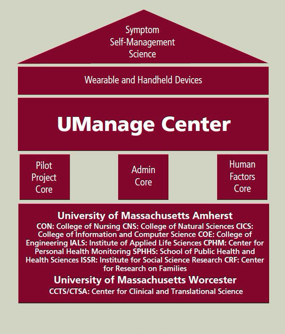 UManage Center Graphic