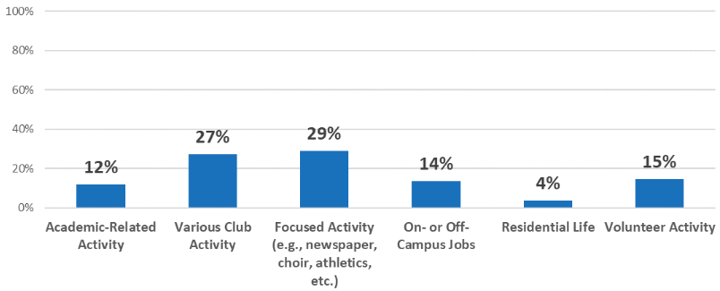 Graph 1. Categories of Co-Curricular Activities Connected
