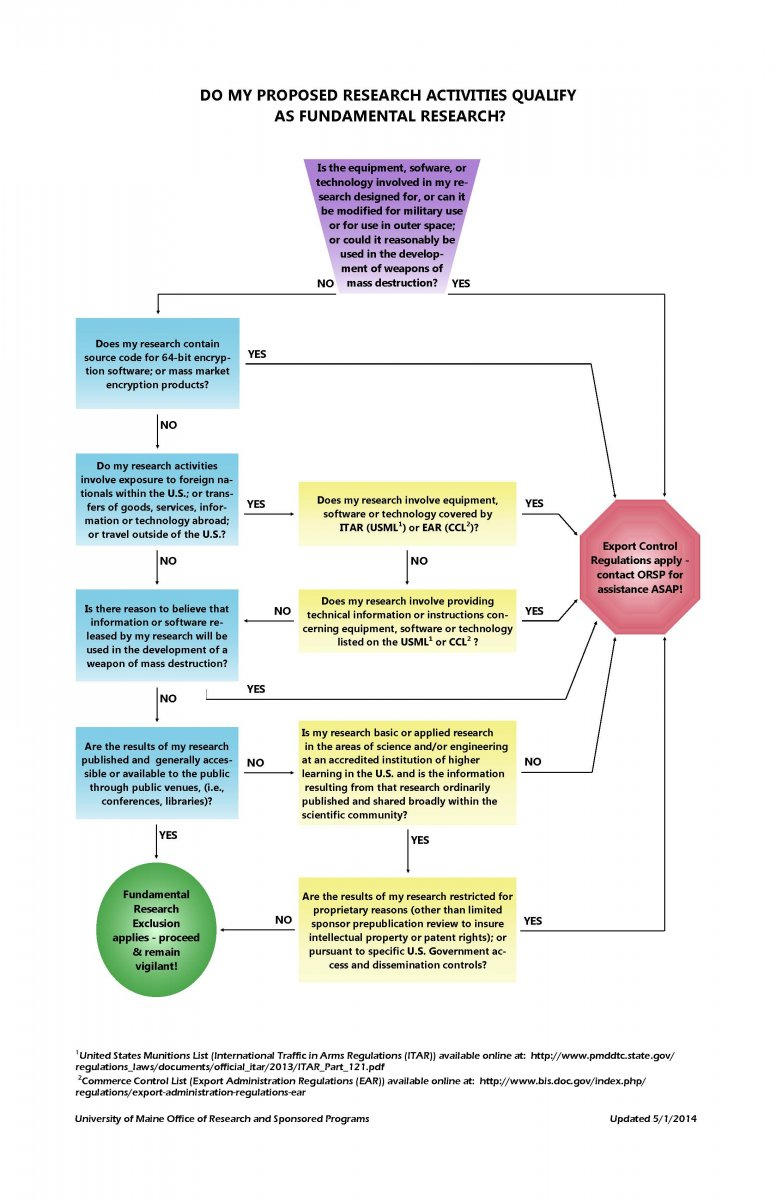 Fundamental Research Decision Tree Research And Engagement