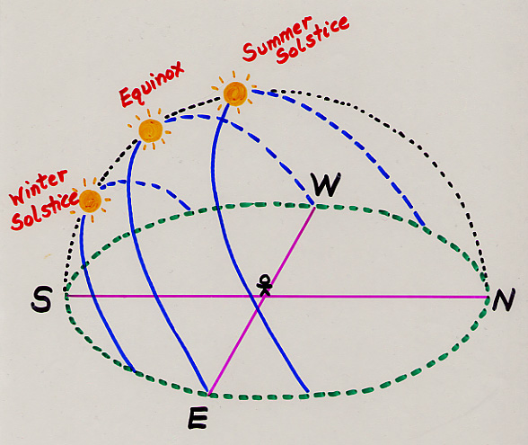sun rotation diagram