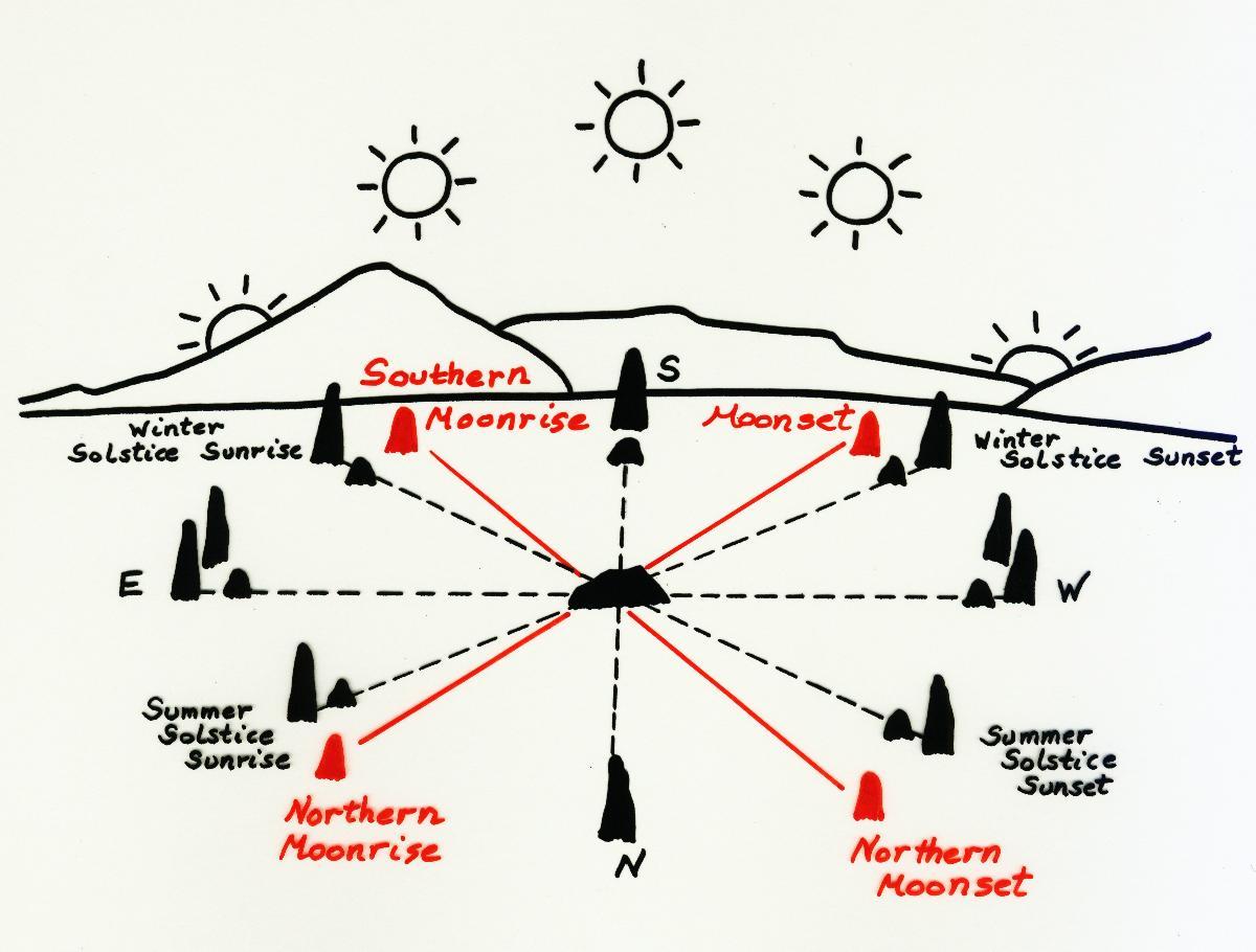 Major lunar standstill moon teachings for the masses pooptronica