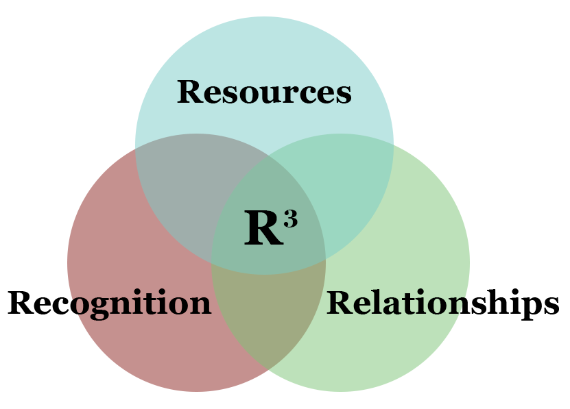 "Venn diagram with three circles representing resources, relationships, and recognition where the overlap says ""R3"""