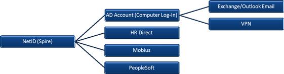 change access password peoplesoft