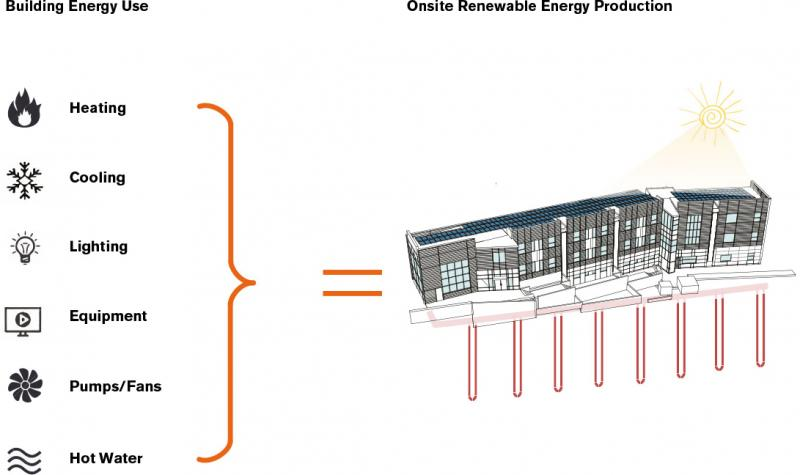 Net-Zero Energy Diagram - Courtesy of Transsolar