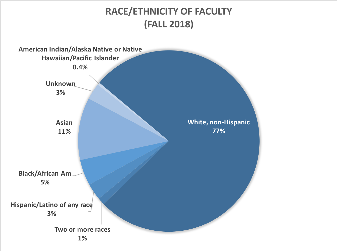 Race and ethnicity of faculty