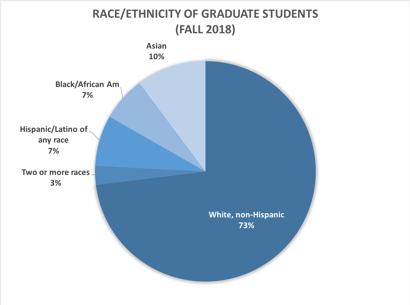 Race and ethnicity of graduate students