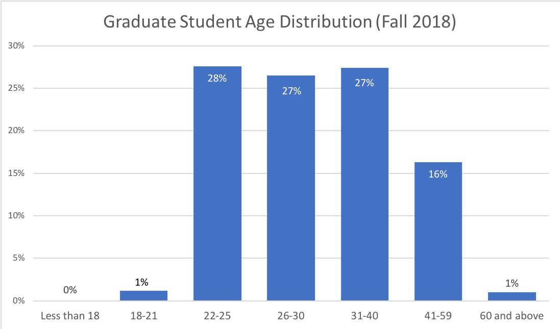 graduate student age distribution