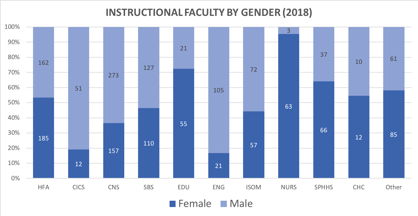 gender of faculty by college