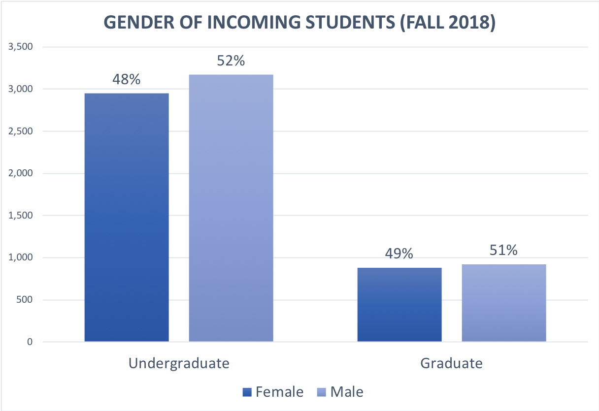 gender of incoming students