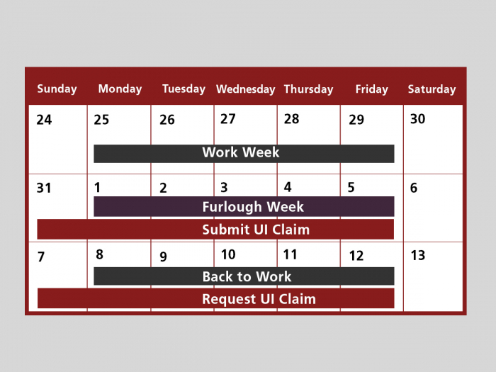 image of a calendar showing that you can submit your UI claim starting the week you are furloghed and request your UI claim the week you return to work.