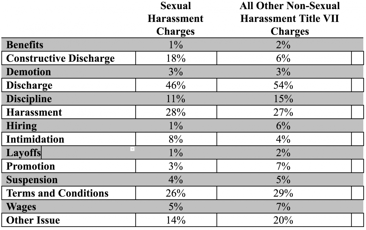 Sexual harassment and constructive discharge