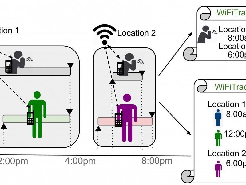 Wifi trace diagram
