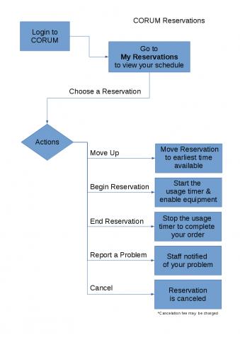 CORUM Reservation Options