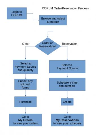 CORUM Order/Reservation Process