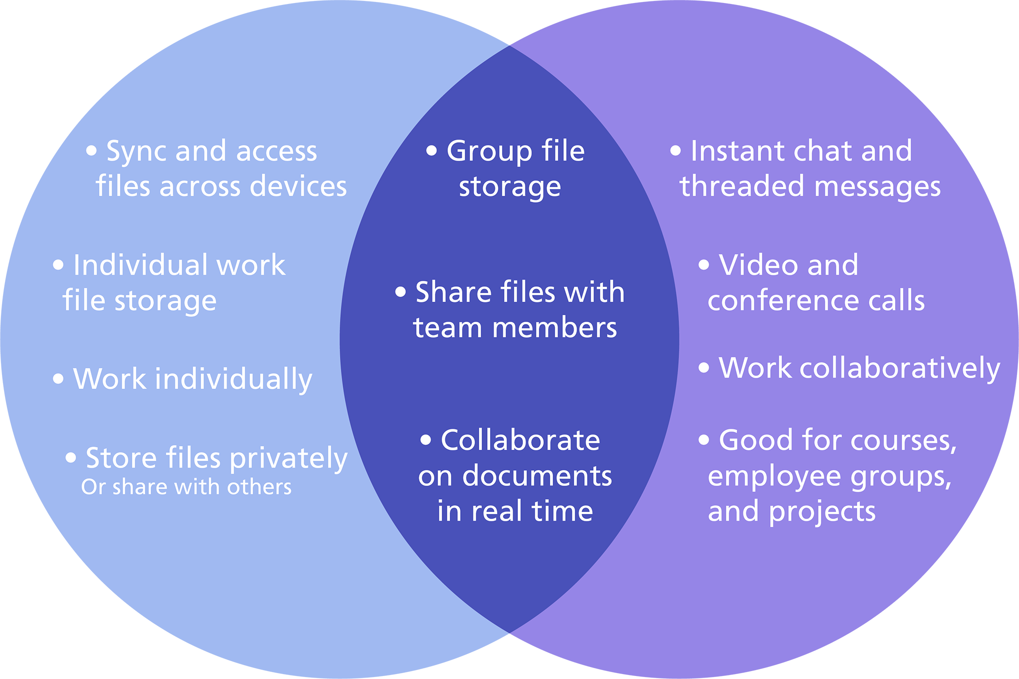 OneDrive: Sync and access files across devices, Individual work file storage, Work individually, Store files privately or share with others; Teams: Instant chat and threaded messages, Video and conference calls, Work collaboratively, Good for courses, employee groups, and projects; Both: Group file storage, Share files with team members, Collaborate on documents in real time