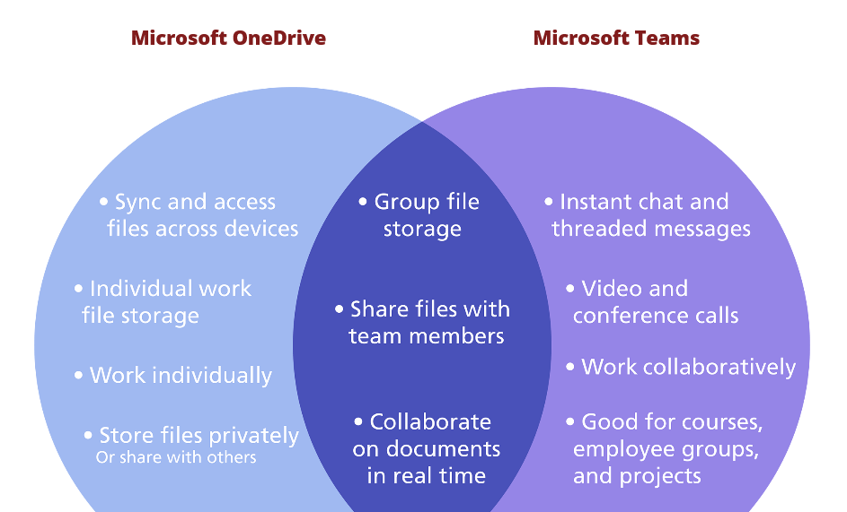 venn diagram comparing onedrive and teams, at the link