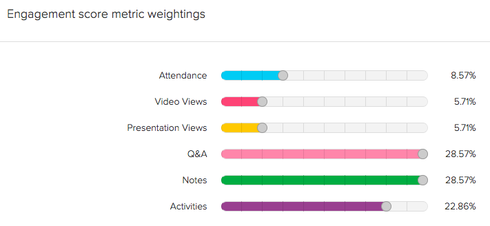 Engagement score menu, color sliding bars controlling percentage weights for grading criteria.