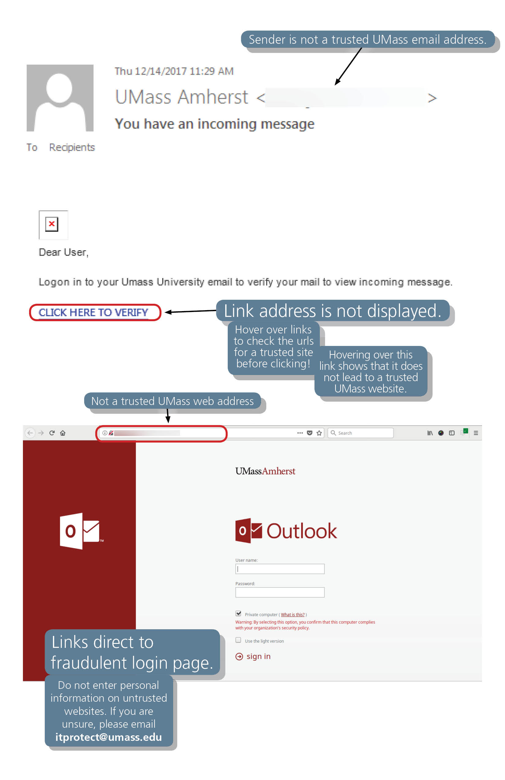 Phishing example showing an email which was not sent by a trusted UMass email address. The email message instructs the recipient to click a link which does not show its address. The link directs to a fake version of the UMass Amherst login page.