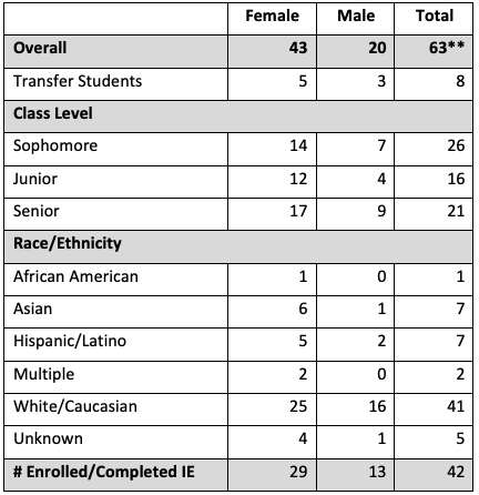 Shows focus group participant details by class level, race and ethnicity, and enrollment as transfer students or IE