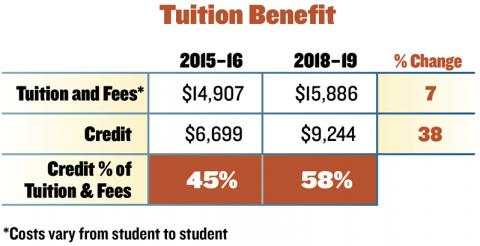Tuition benefit chart