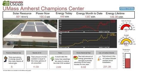 Champions Center Dashboard