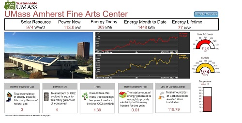 Fine Arts Center Dashboard