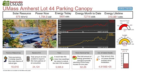 Lot 44 Parking Canopy Dashboard