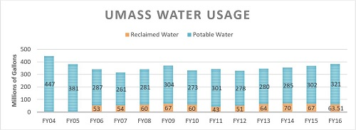 water consumption at UMass Amherst