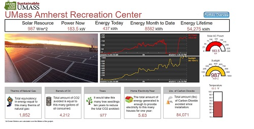 Recreation Center Dashboard