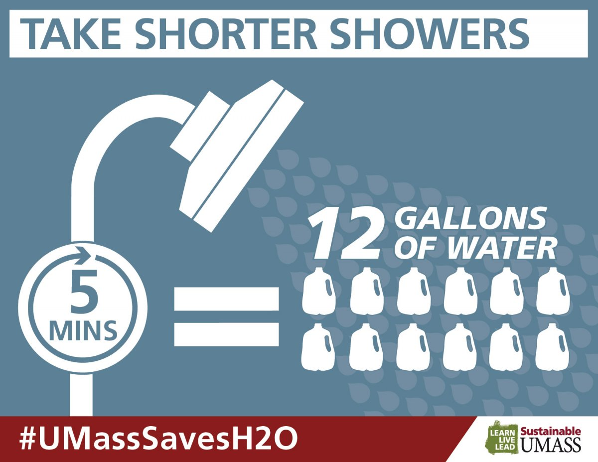 A shower head with 12 gallon sized bottles of water coming out of the stream. 5 minutes in the shower = 12 gallons of water. #UMassSavesH20.