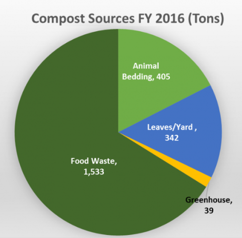Compost Sources FY 2016 (tons): Food waste 1,533, animal bedding 405, leaves/yard 342, greenhouse 39
