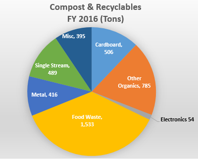 Compost & Recyclables FY 2016 (tons): Misc 395, cardboard 506, other organics 785, electronics 54, food waste 1,533, metal 416, single stream 489