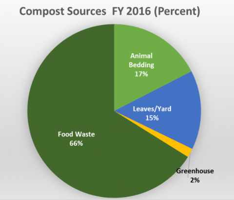 Compost Sources FY 2016 (percent): Food waste 66%, animal bedding 17%, leaves/yard 15%, greenhouse 2%