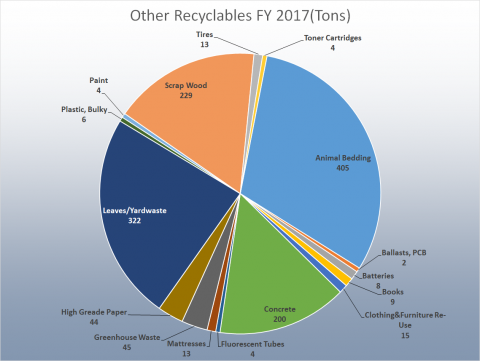 Other Recyclable Types FY 2017 (Tons): Animal Bedding 405, Ballasts, PCB 2, Batteries 8, Books 9, Clothing & Furniture Re-Use 15, Concrete  200, Fluorescent Tubes 4 ,Mattresses 13, Greenhouse Waste 45 ,High Grade Paper 44, Leaves/Yardwaste 322, Plastic, Bulky 6, Paint 4, Scrap Wood 229, Tires 13, Toner Cartridges 4