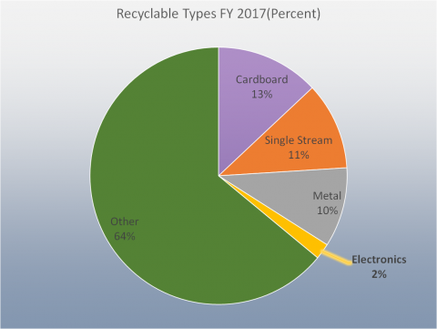 Recyclable Types FY 2017 (Percent): Cardboard 13%, Single Stream 11%, Metal 10%, Electronics2%, Other 64%
