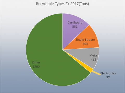 Recyclable Types FY 2017 (Tons): Cardboard 551, Single Stream 503, Metal 453, Electronics77, Other2,860