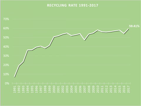 Recycling Rate Graph 1991-2016: 1991 7.5%, 1992 18.5%, 1993 22.5%, 1994 36.5%, 1995 36.5%, 1996 39.5%, 1997 40.5%, 1998 38.5%, 1999 40.5%, 2000 50.5%, 2001 52%, 2002 53%, 2003 54.5%, 2004 52.5%, 2005 53%, 2006 54%, 2007 47.5%, 2008 53.5%, 2009 54.5%, 2010 58%, 2011 56%, 2012 56.5%, 2013 57%, 2014 57.5%, 2015 58 %, 2016 58.5%, 2017 59.4%
