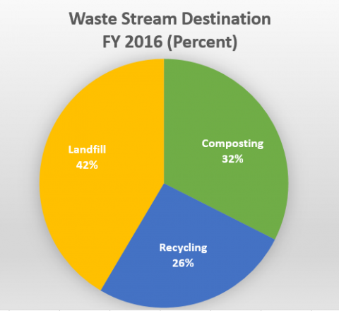 Waste Stream Destination FY 2016 (percent): Landfill 42%, composting 32%, recycling 26%