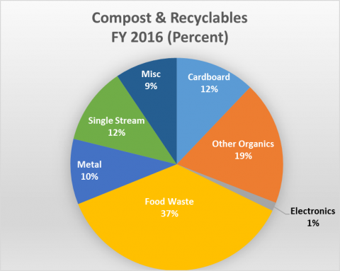 Compost & Recyclables FY 2016 (percent): Misc 9%, cardboard 12%, other organics 19%, electronics 1%, food waste 37%, metal 10%, single stream 12%