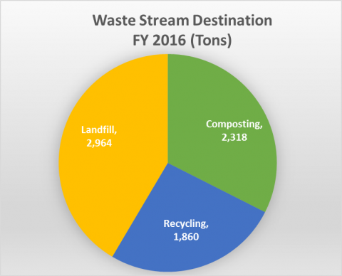 Waste Stream Destination FY 2016 (tons): Landfill 2,964, composting 2,318, recycling 1,860
